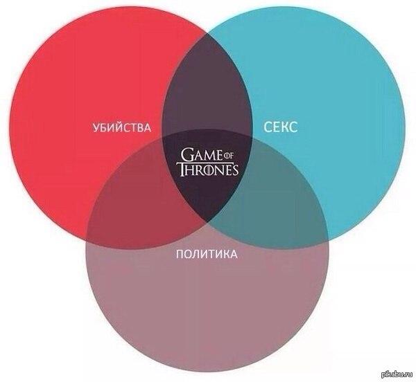 Три в одном игра престолов, немое, политика, секс, убийства
