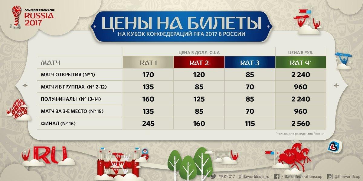 Болельщики из России с 8 ноября могут купить билет на матч Кубка конфедераций за 960 рублей